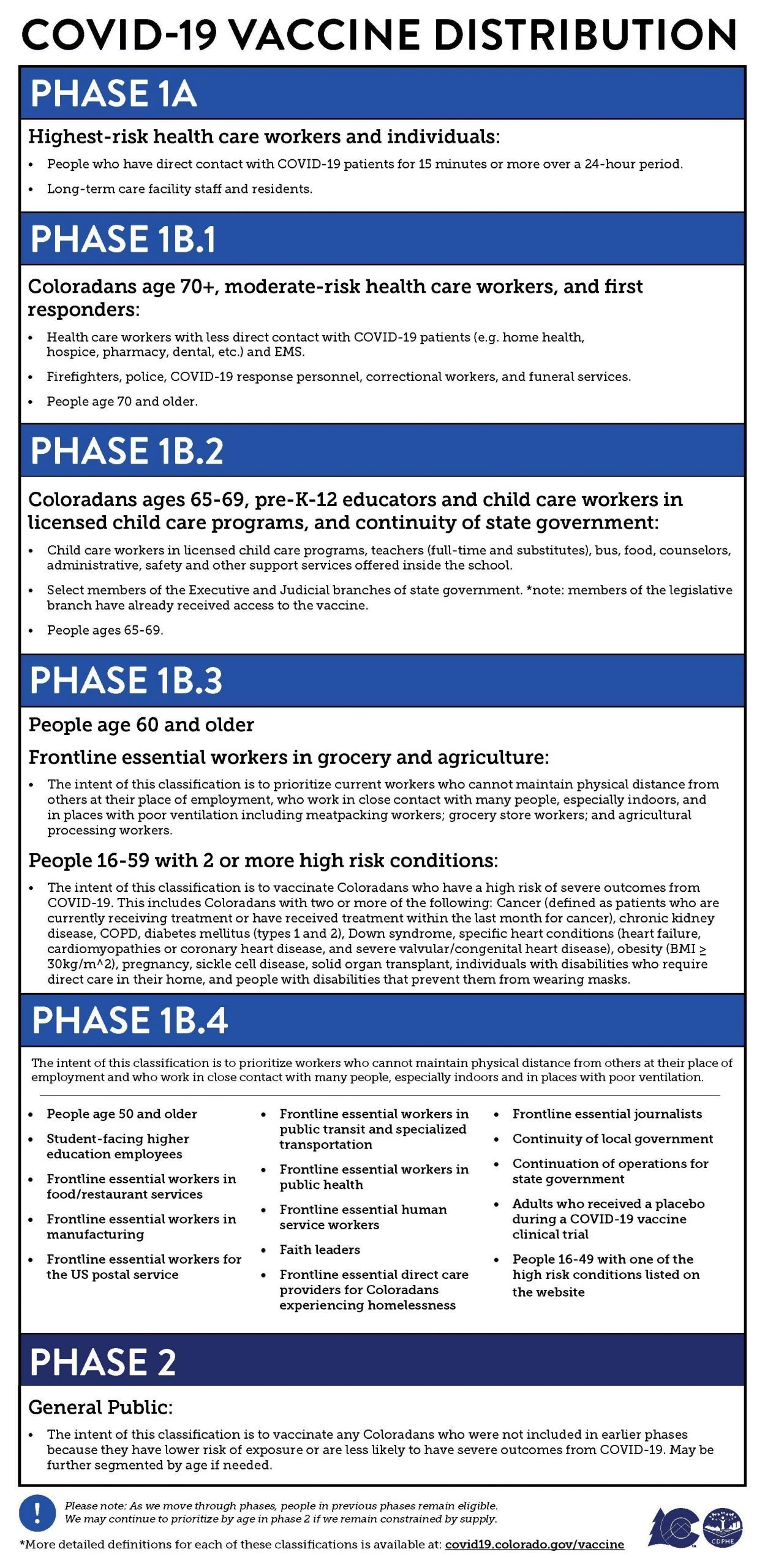 vaccine phases for providers 2.26.21 0 scaled